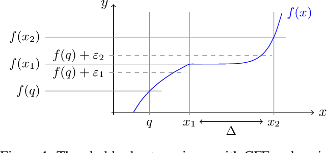 Figure 2 for Counterfactual Explanations for Arbitrary Regression Models