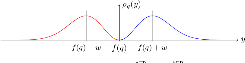 Figure 3 for Counterfactual Explanations for Arbitrary Regression Models