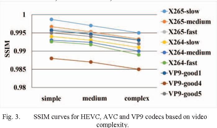 Figure 3 from Analysis of H 265/HEVC, H 264 and VP9 coding