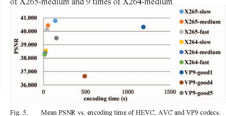 Figure 5 from Analysis of H 265/HEVC, H 264 and VP9 coding
