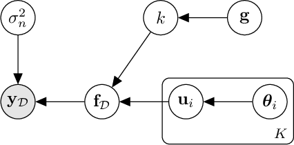 Figure 1 for Scalable Variational Bayesian Kernel Selection for Sparse Gaussian Process Regression