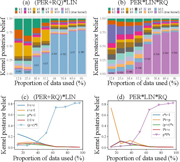 Figure 3 for Scalable Variational Bayesian Kernel Selection for Sparse Gaussian Process Regression