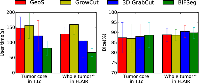 Fig. 13. User time and Dice score of different interactive methods for 3D brain tumor segmentation. ∧ denotes previously unseen objects for BIFSeg.