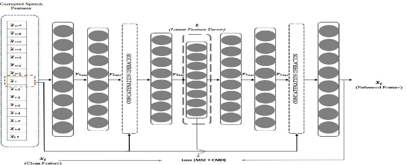 Figure 1 for Correlation Distance Skip Connection Denoising Autoencoder (CDSK-DAE) for Speech Feature Enhancement