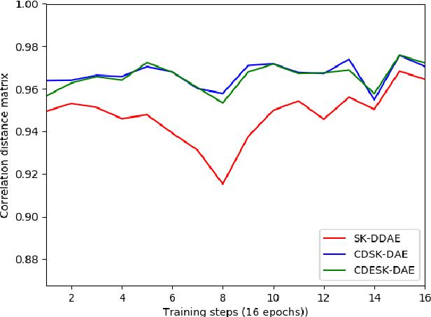 Figure 4 for Correlation Distance Skip Connection Denoising Autoencoder (CDSK-DAE) for Speech Feature Enhancement