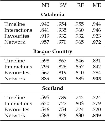 Figure 3 for Political Homophily in Independence Movements: Analysing and Classifying Social Media Users by National Identity