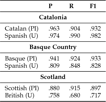 Figure 4 for Political Homophily in Independence Movements: Analysing and Classifying Social Media Users by National Identity