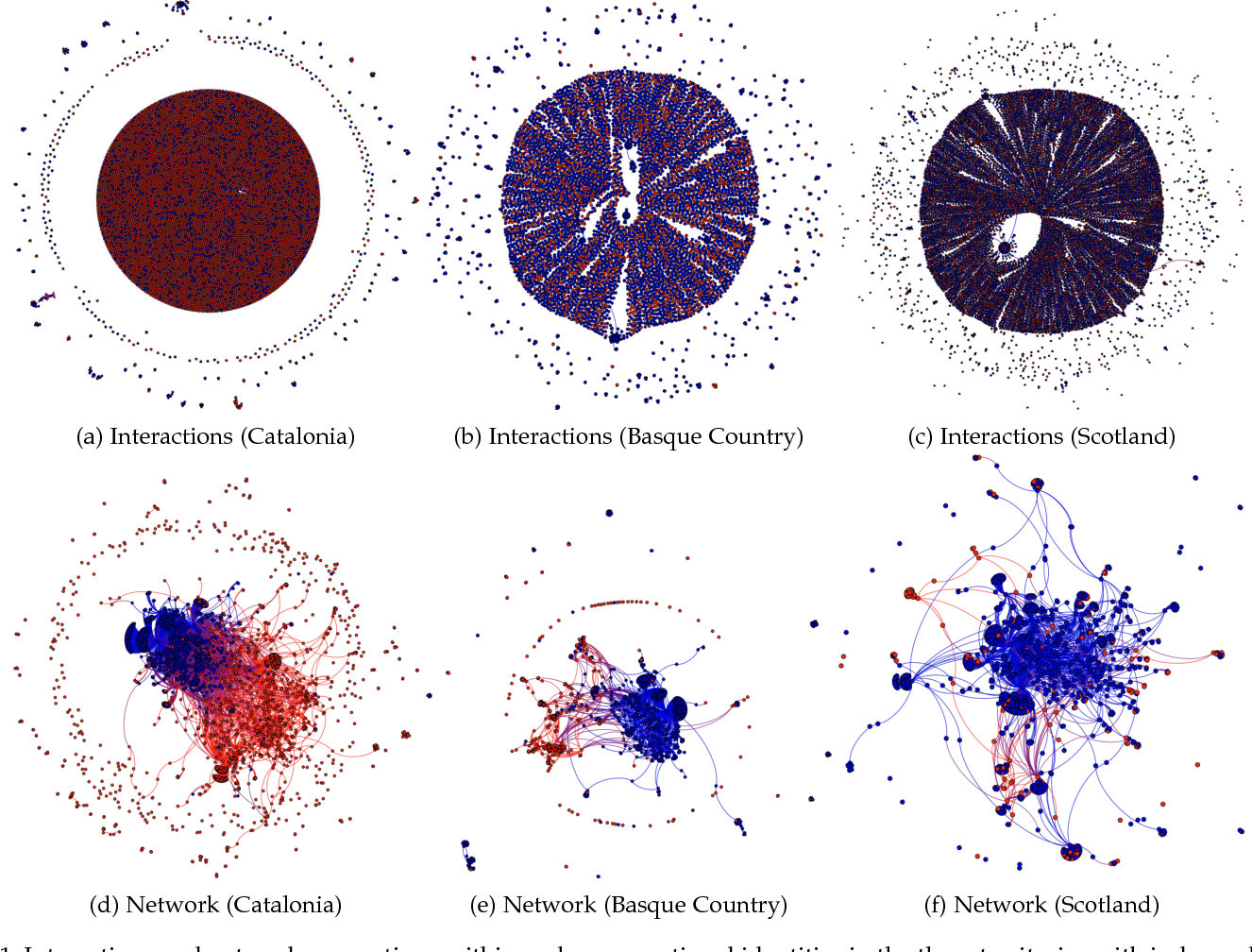 Figure 2 for Political Homophily in Independence Movements: Analysing and Classifying Social Media Users by National Identity