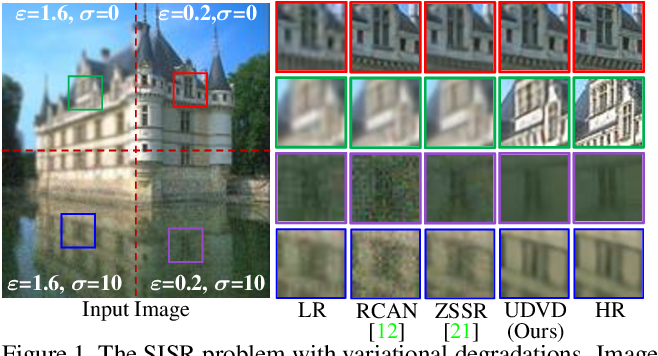 Figure 1 for Unified Dynamic Convolutional Network for Super-Resolution with Variational Degradations