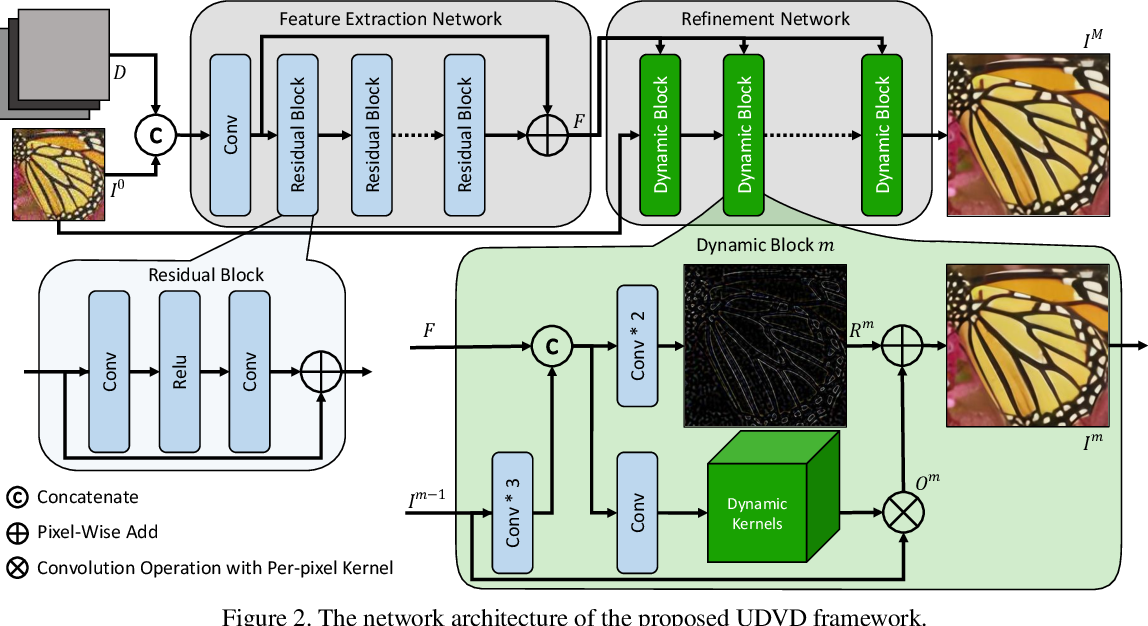 Figure 3 for Unified Dynamic Convolutional Network for Super-Resolution with Variational Degradations