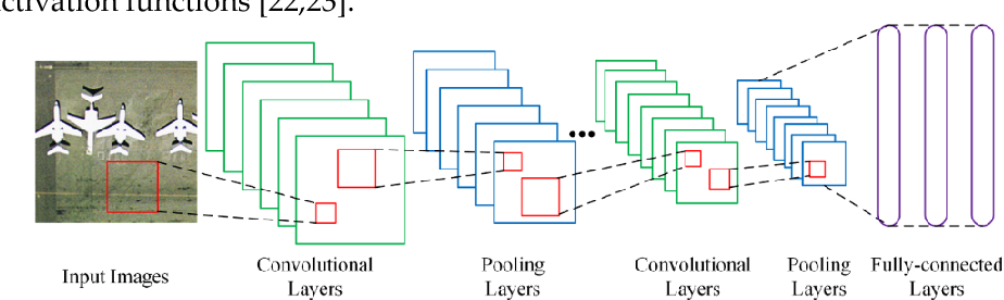 Figure 1 for Learning Low Dimensional Convolutional Neural Networks for High-Resolution Remote Sensing Image Retrieval