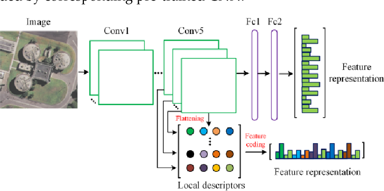 Figure 3 for Learning Low Dimensional Convolutional Neural Networks for High-Resolution Remote Sensing Image Retrieval