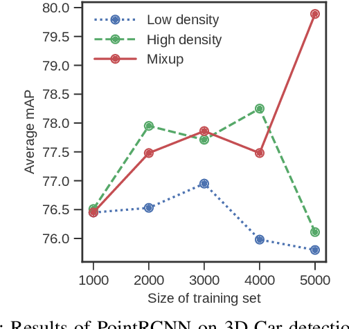 Figure 2 for A*3D Dataset: Towards Autonomous Driving in Challenging Environments