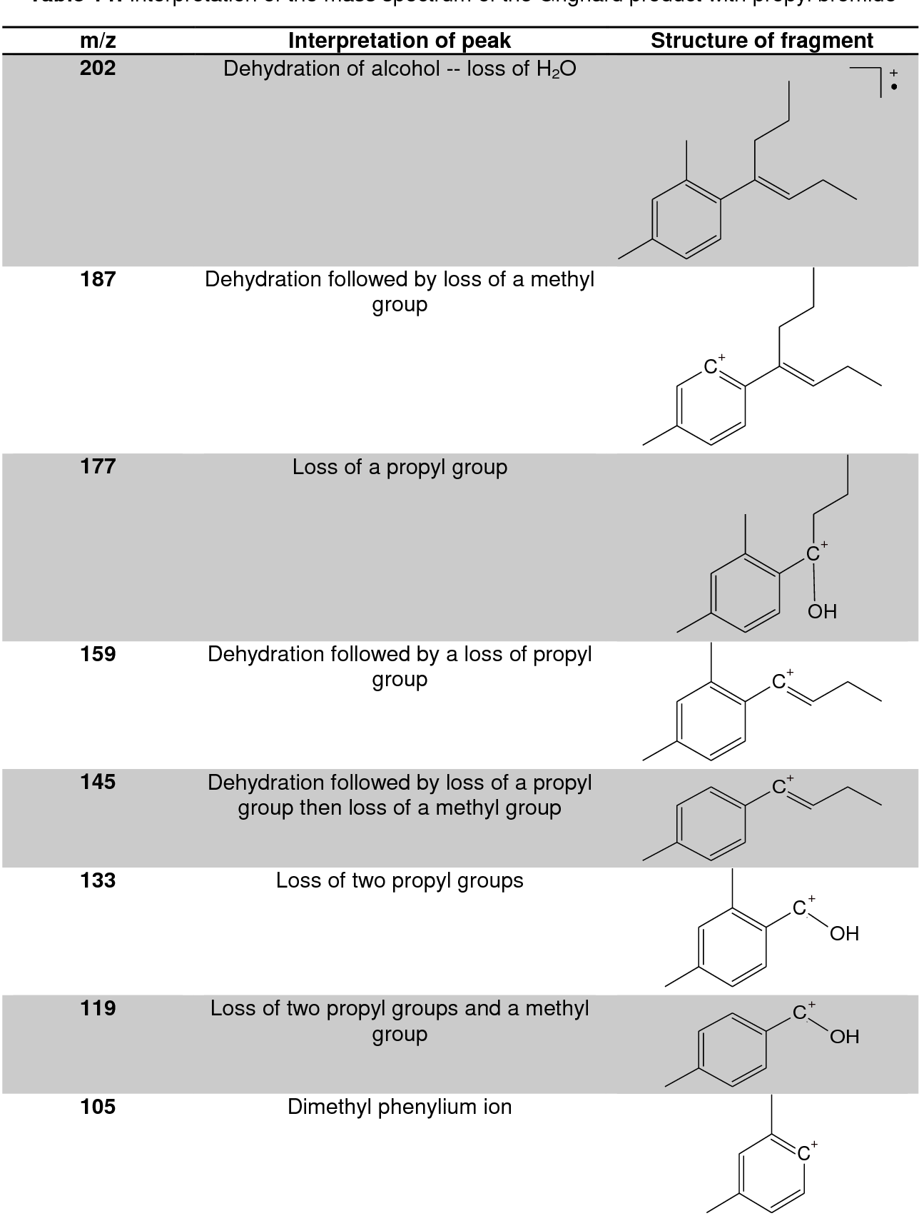 Table 14 from The comparison of Friedel-Crafts alkylation