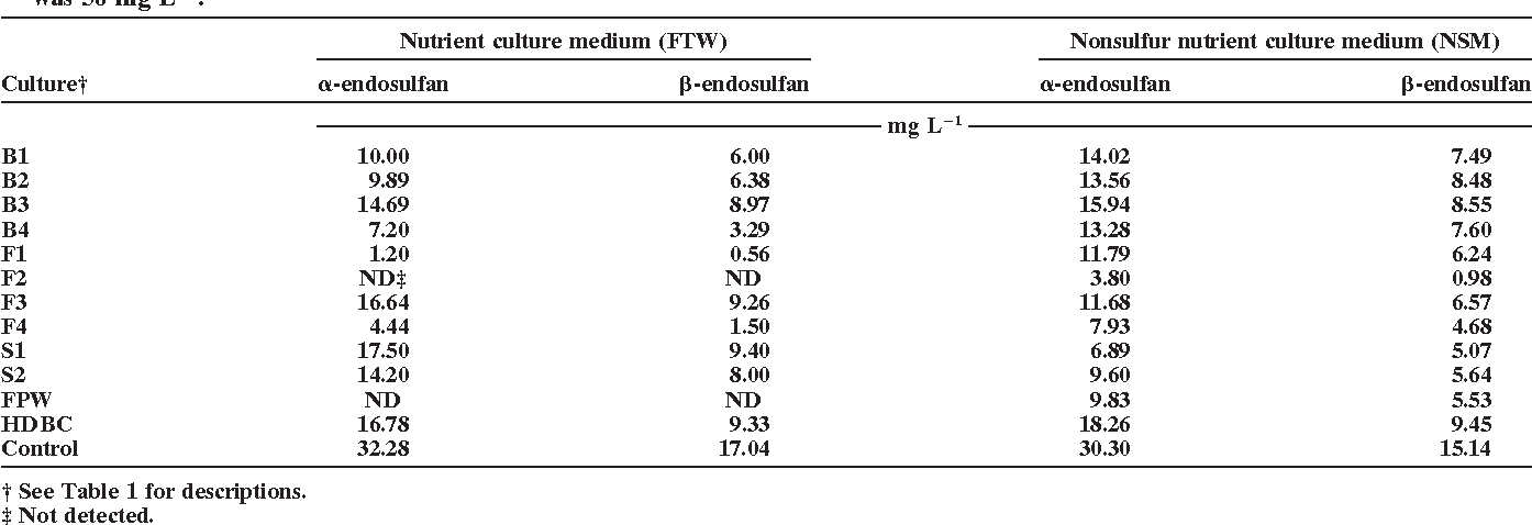Table 2. Residual - and -endosulfan in enrichment cultures after 15 d of incubation. Initial endosulfan concentration in the cultures was 50 mg L 1.