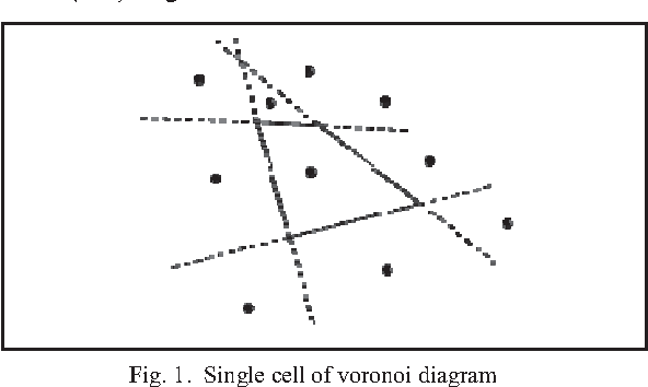 Fig. 1. Single cell of voronoi d