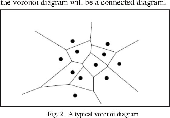 Fig. 2. A typical voronoi d