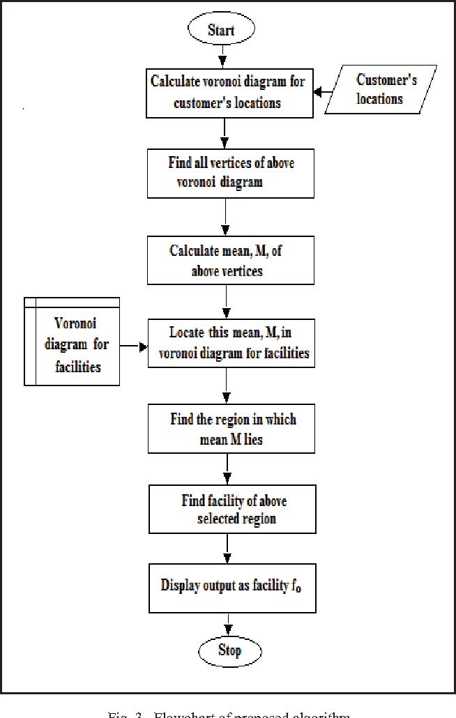 Fig. 3. Flowchart of proposed algorithm Fig. 4. Test case 1