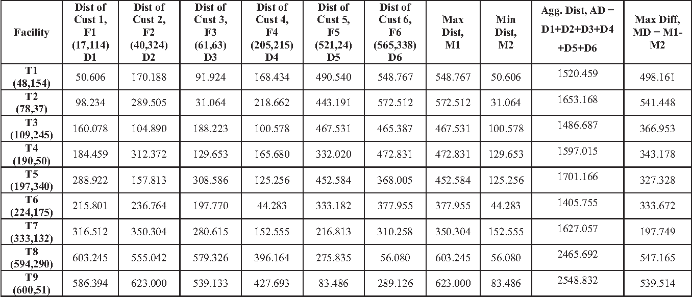 TABLE II. RESULT OF TEST CASE 3