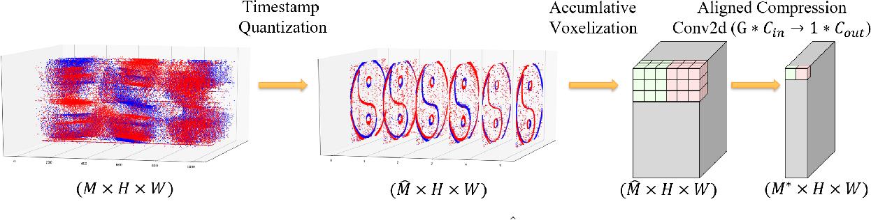 Figure 3 for AET-EFN: A Versatile Design for Static and Dynamic Event-Based Vision