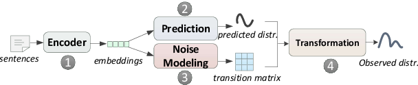 Figure 1 for Learning with Noise: Enhance Distantly Supervised Relation Extraction with Dynamic Transition Matrix