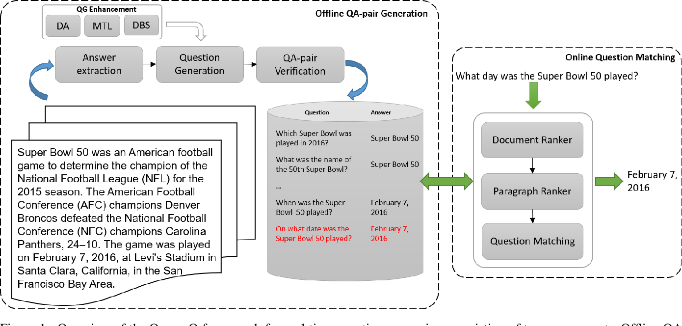 Figure 1 for Accelerating Real-Time Question Answering via Question Generation