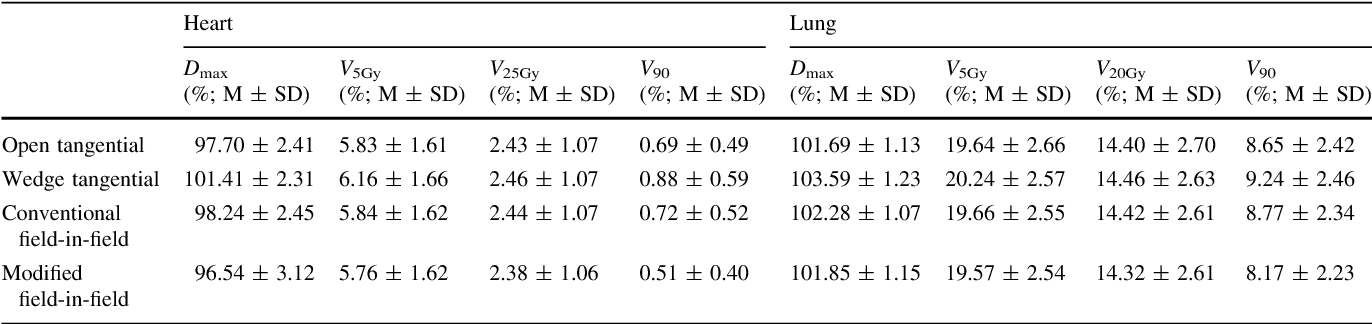 Table 1 Dose distribution of normal tissue