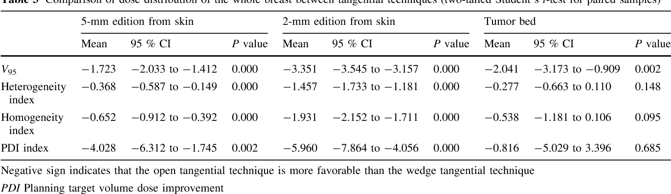 Table 3 Comparison of dose distribution of the whole breast between tangential techniques (two-tailed Student's t-test for paired samples)