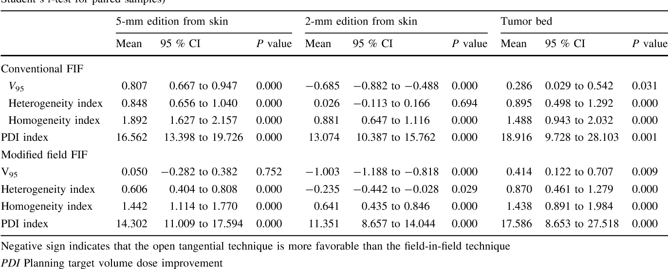 Table 4 Comparison of dose distribution of the whole breast between the open tangential and field-in-field (FIF) techniques (two-tailed Student's t-test for paired samples)