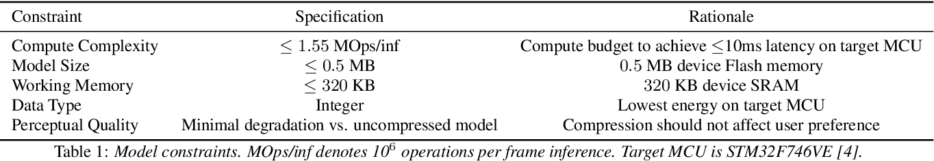 Figure 1 for TinyLSTMs: Efficient Neural Speech Enhancement for Hearing Aids