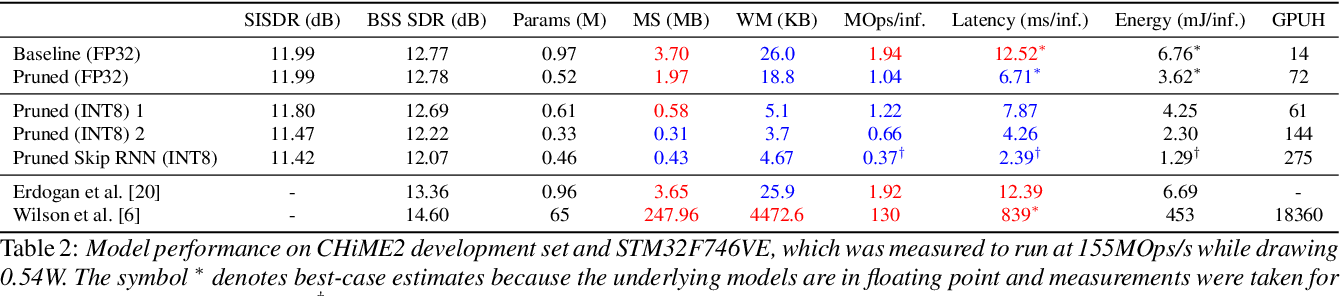 Figure 3 for TinyLSTMs: Efficient Neural Speech Enhancement for Hearing Aids