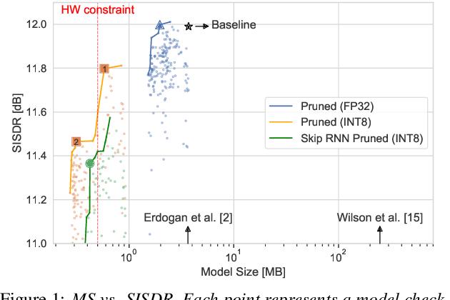 Figure 2 for TinyLSTMs: Efficient Neural Speech Enhancement for Hearing Aids