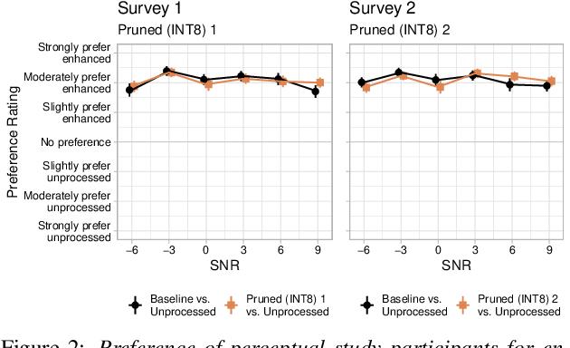 Figure 4 for TinyLSTMs: Efficient Neural Speech Enhancement for Hearing Aids