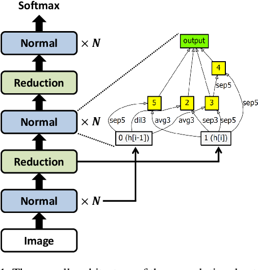 Figure 1 for Efficient Decoupled Neural Architecture Search by Structure and Operation Sampling