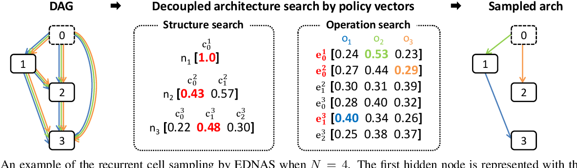 Figure 4 for Efficient Decoupled Neural Architecture Search by Structure and Operation Sampling