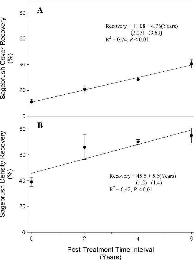 Fig. 2 Recovery of A. tridentata spp. wyomingensis cover (a) and density (b) (mean ± SE) in the mowed treatments at 0, 2, 4, and 6 years posttreatment in southeastern Oregon in 2007. Recovery is the percent the treated plots are of the control plots. Recovery regression is based on individual block differences