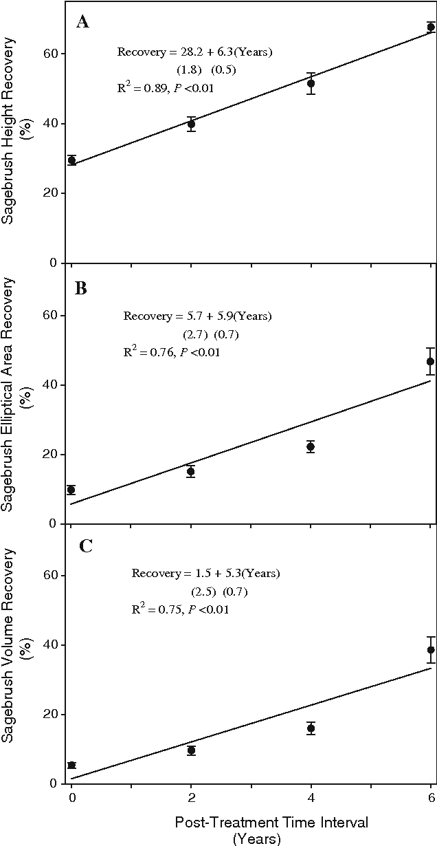 Fig. 4 Recovery of A. tridentata spp. wyomingensis height (a), canopy elliptical area (b), and canopy volume (c) (mean ± SE) in the mowed treatments at 0, 2, 4, and 6 years posttreatment in southeastern Oregon in 2007. Recovery is the percent the treated plots are of the control plots. Recovery regression is based on individual block differences