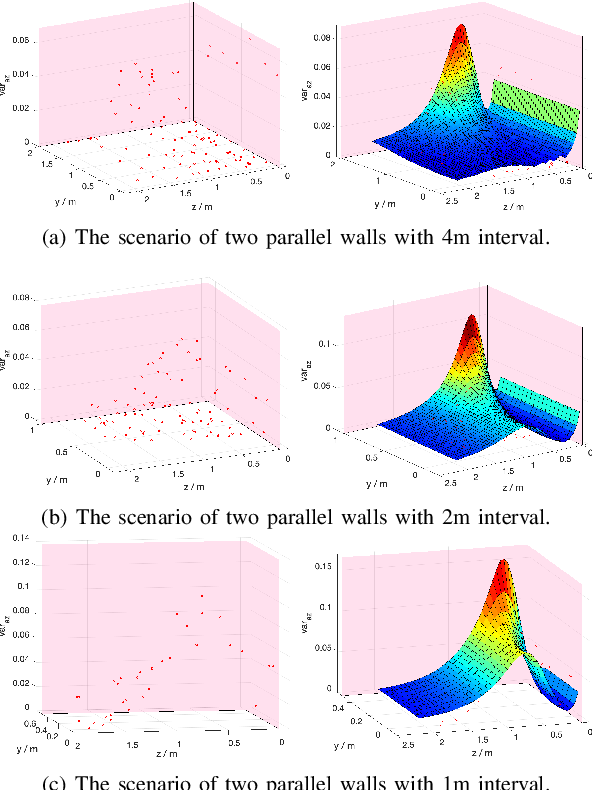 Figure 1 for Estimation and Adaption of Indoor Ego Airflow Disturbance with Application to Quadrotor Trajectory Planning