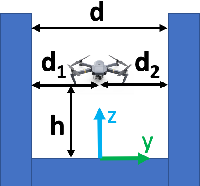 Figure 3 for Estimation and Adaption of Indoor Ego Airflow Disturbance with Application to Quadrotor Trajectory Planning