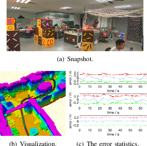 Figure 2 for Estimation and Adaption of Indoor Ego Airflow Disturbance with Application to Quadrotor Trajectory Planning