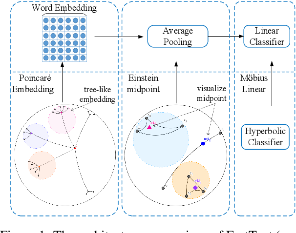 Figure 1 for HyperText: Endowing FastText with Hyperbolic Geometry