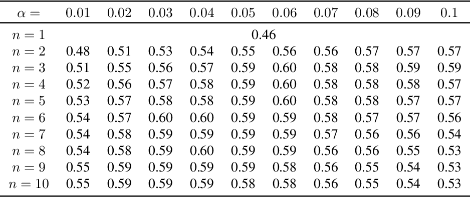 Figure 4 for Randomization matters. How to defend against strong adversarial attacks