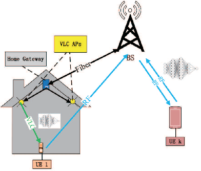 Figure 1 for Optimization of User Selection and Bandwidth Allocation for Federated Learning in VLC/RF Systems