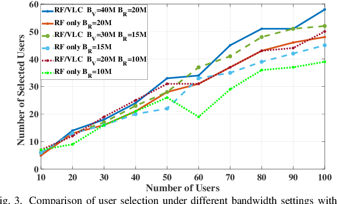 Figure 3 for Optimization of User Selection and Bandwidth Allocation for Federated Learning in VLC/RF Systems