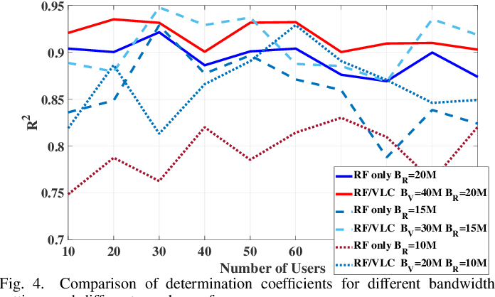 Figure 4 for Optimization of User Selection and Bandwidth Allocation for Federated Learning in VLC/RF Systems