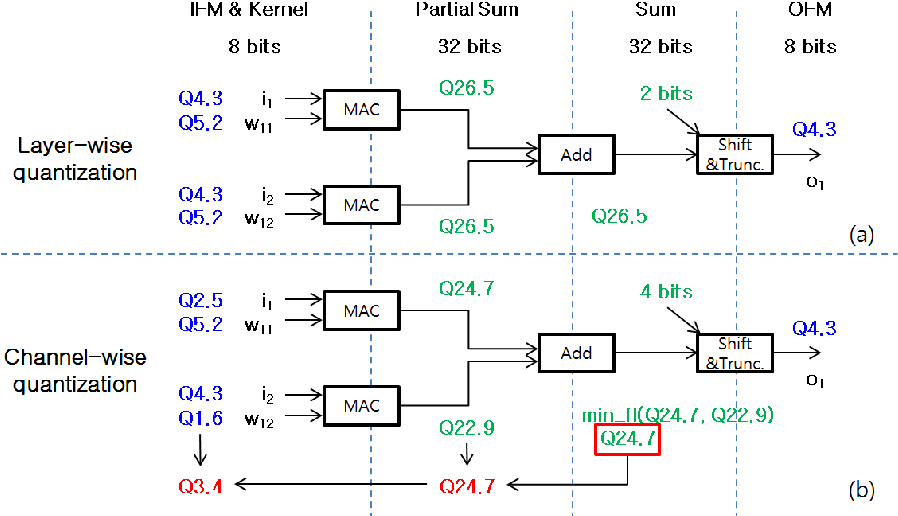Figure 1 for Quantization for Rapid Deployment of Deep Neural Networks