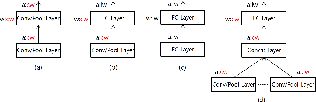 Figure 3 for Quantization for Rapid Deployment of Deep Neural Networks
