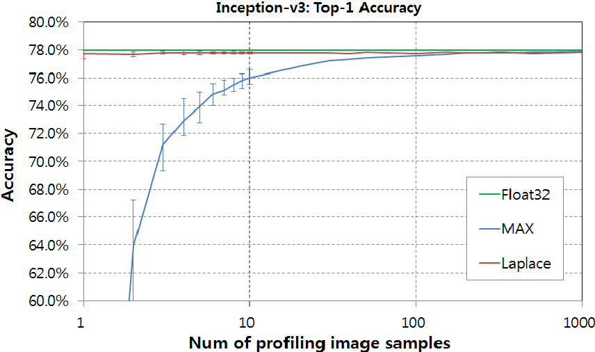 Figure 4 from Quantization for Rapid Deployment of Deep