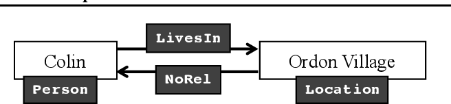 Figure 1 for Learning to Speed Up Structured Output Prediction
