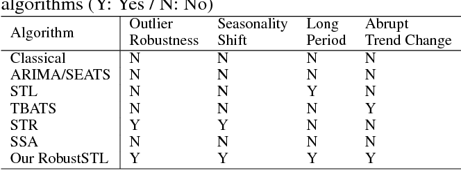 Figure 1 for RobustSTL: A Robust Seasonal-Trend Decomposition Algorithm for Long Time Series